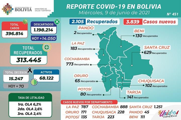 Ministerio de Salud y Deportes de Bolivia - REPORTE 451 DE COVID-19: 2.105  PACIENTES RECUPERADOS, 14.050 PRUEBAS NEGATIVAS Y 1.983.406 DOSIS DE LA  VACUNA APLICADAS HASTA LA FECHA